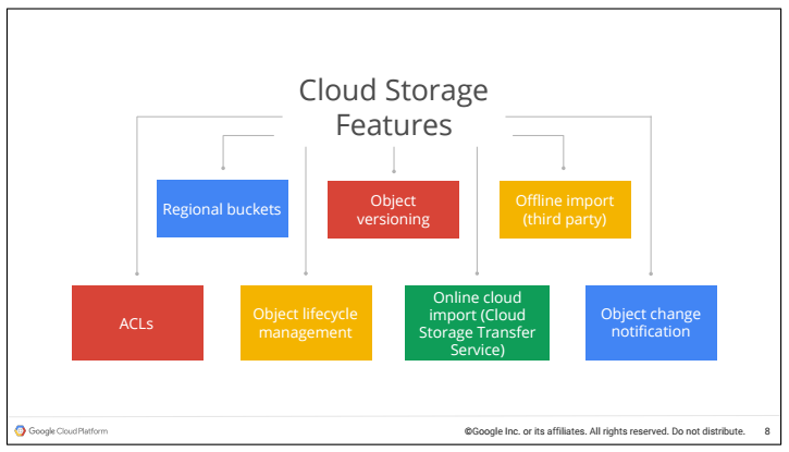 Cloud Storage Features
