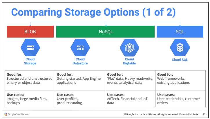 Comparing Storage Options