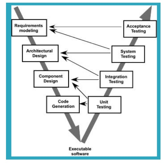 prescriptive process essay A process essay explains a process by either defining it, explaining the steps for  completing the process  there are two types of process essays: prescriptive.