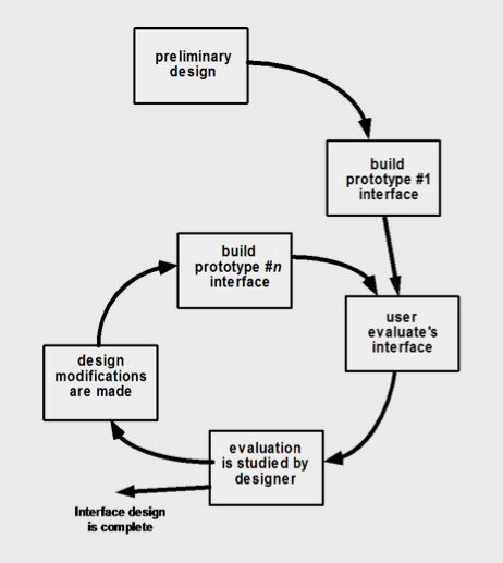 design evaluation cycle
