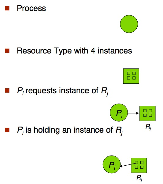 Resource-Allocation Graph 2