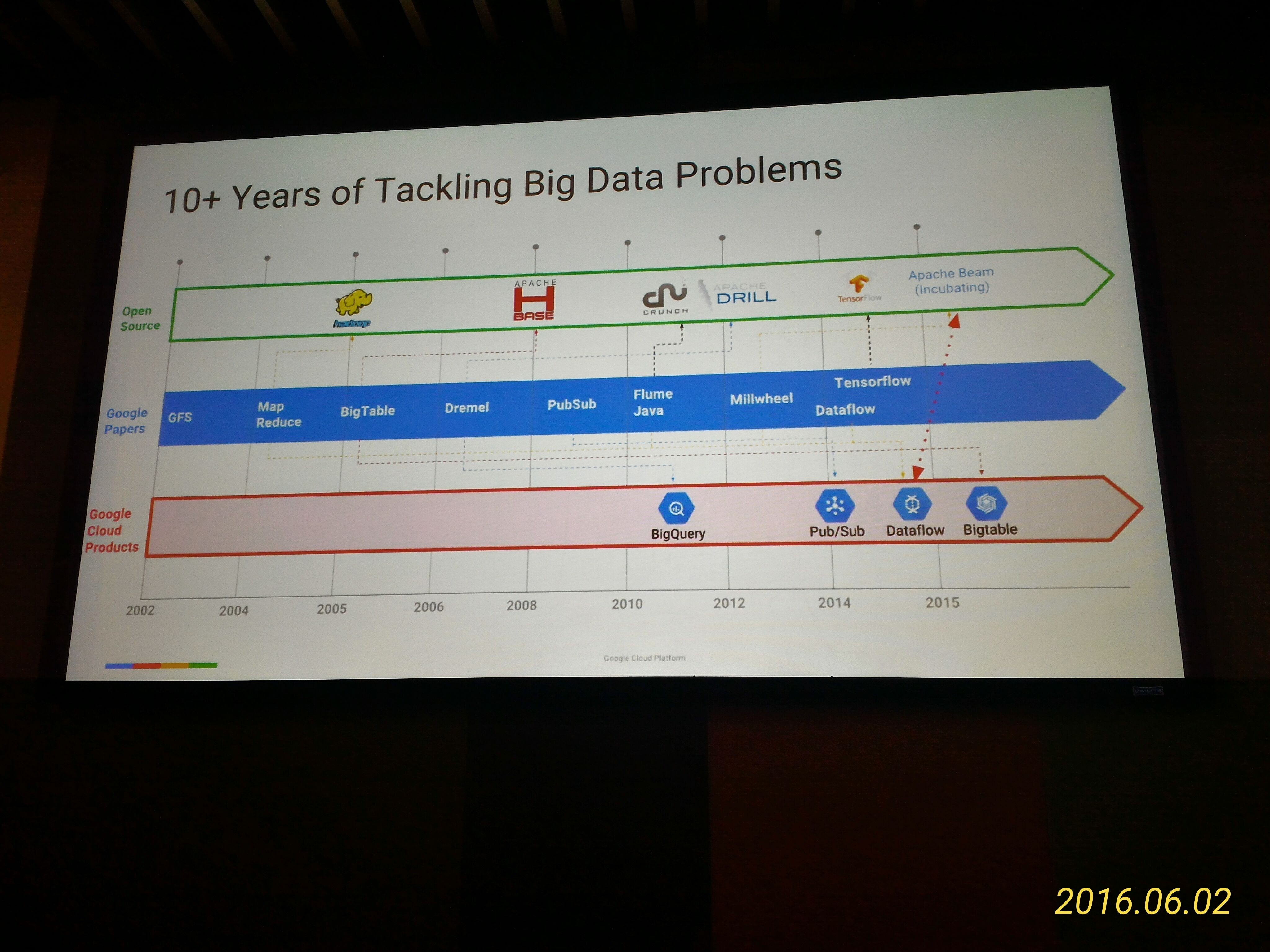 10+ Years of Tackling Big Data Problem